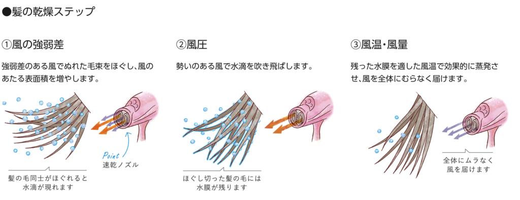 ナノケアによる髪の乾きの違い